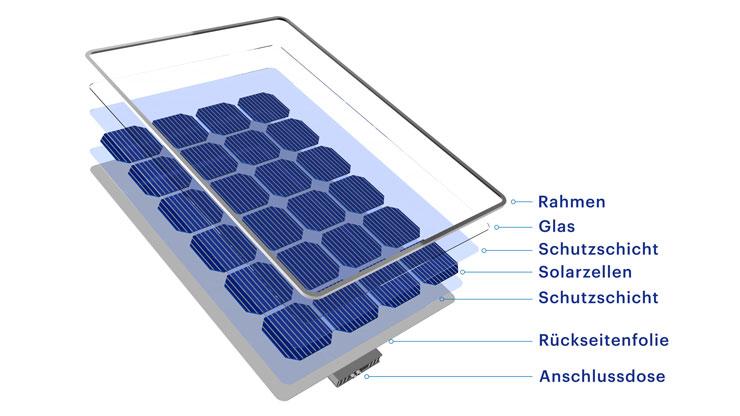 Aufbau Solarpanel