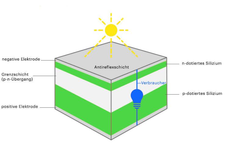 Aufbau-solarzelle