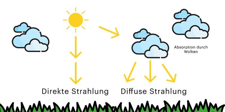 Direkte und diffuse Strahlung