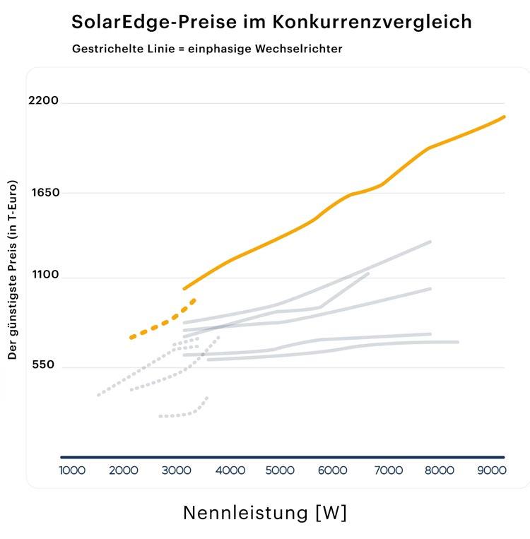Solaredge Preisvergleich