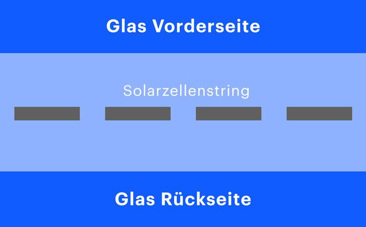 Aufbau Glas-Glas-Module