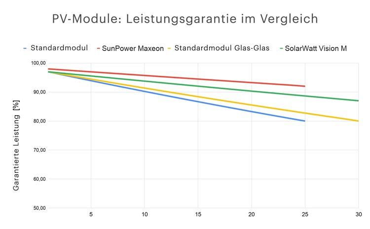 PV-Module Leistungsgarantie