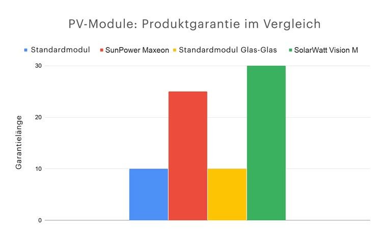 PV-Module-Produktgarantie-im-Vergleich