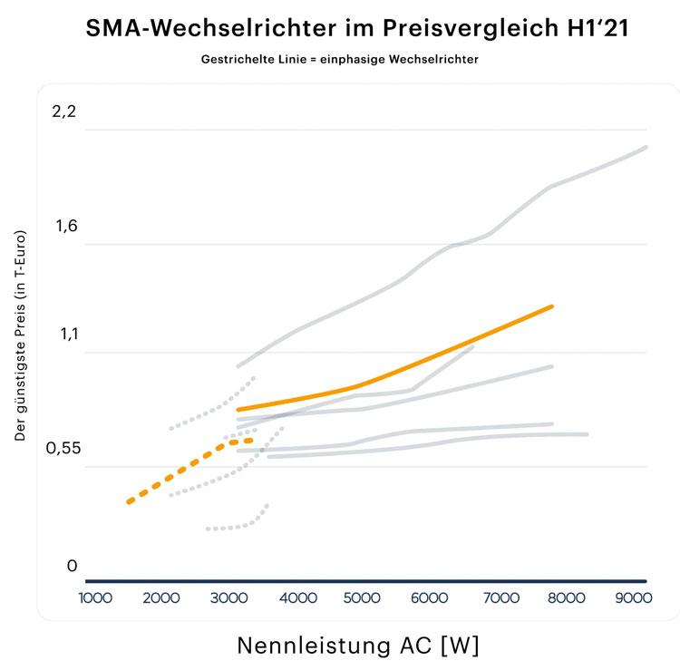 SMA Wechselrichter im Preisvergleich